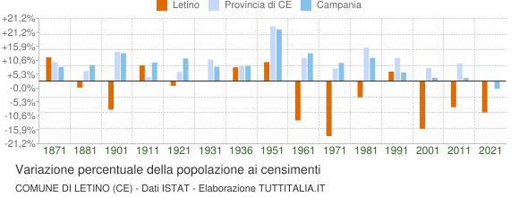 Grafico variazione percentuale della popolazione Comune di Letino (CE)