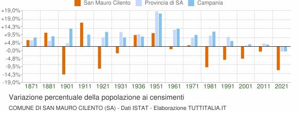 Grafico variazione percentuale della popolazione Comune di San Mauro Cilento (SA)