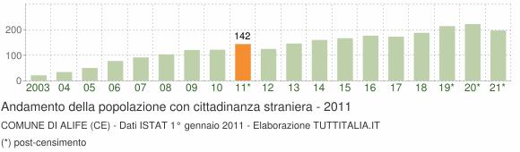 Grafico andamento popolazione stranieri Comune di Alife (CE)