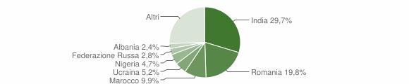 Grafico cittadinanza stranieri - Alife 2019