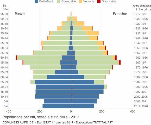 Grafico Popolazione per età, sesso e stato civile Comune di Alife (CE)