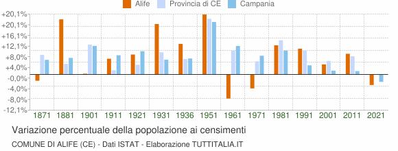 Grafico variazione percentuale della popolazione Comune di Alife (CE)