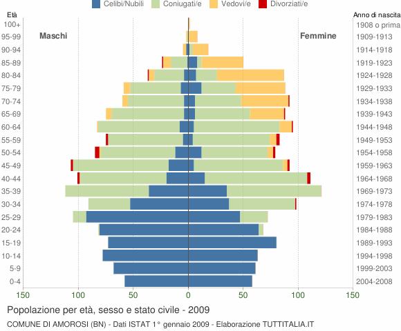 Grafico Popolazione per età, sesso e stato civile Comune di Amorosi (BN)