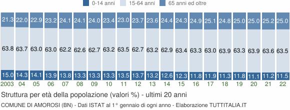 Grafico struttura della popolazione Comune di Amorosi (BN)