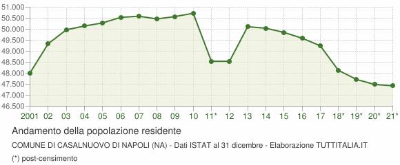 Andamento popolazione Comune di Casalnuovo di Napoli (NA)