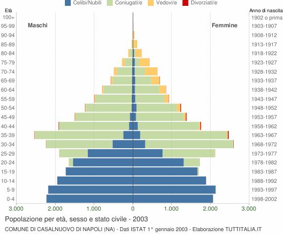 Grafico Popolazione per età, sesso e stato civile Comune di Casalnuovo di Napoli (NA)