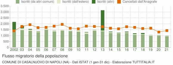 Flussi migratori della popolazione Comune di Casalnuovo di Napoli (NA)