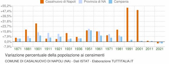 Grafico variazione percentuale della popolazione Comune di Casalnuovo di Napoli (NA)