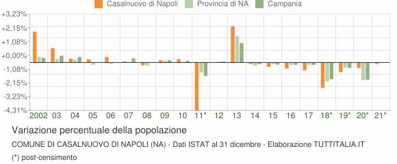 Variazione percentuale della popolazione Comune di Casalnuovo di Napoli (NA)