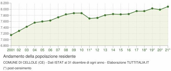Andamento popolazione Comune di Cellole (CE)