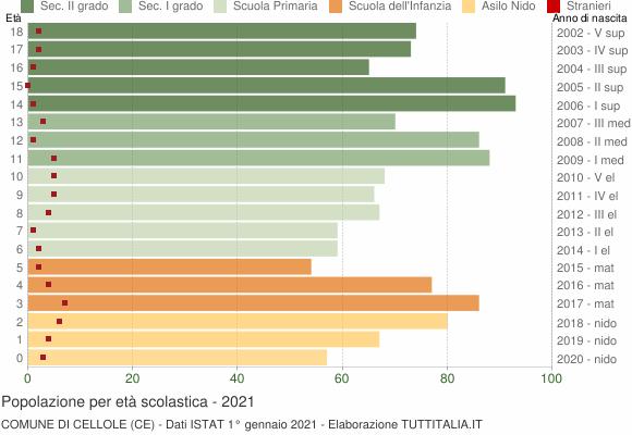 Grafico Popolazione in età scolastica - Cellole 2021