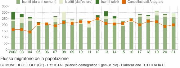 Flussi migratori della popolazione Comune di Cellole (CE)