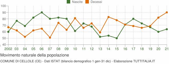 Grafico movimento naturale della popolazione Comune di Cellole (CE)