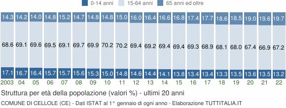 Grafico struttura della popolazione Comune di Cellole (CE)