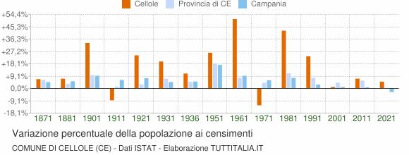 Grafico variazione percentuale della popolazione Comune di Cellole (CE)