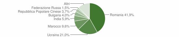 Grafico cittadinanza stranieri - Piedimonte Matese 2019