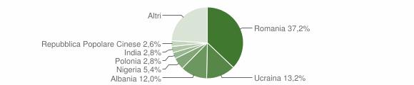 Grafico cittadinanza stranieri - Teano 2018