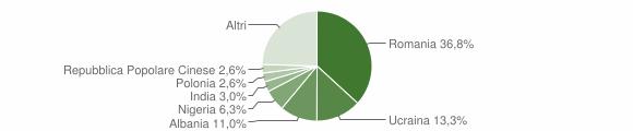 Grafico cittadinanza stranieri - Teano 2019