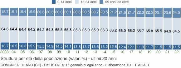 Grafico struttura della popolazione Comune di Teano (CE)