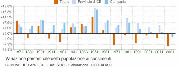 Grafico variazione percentuale della popolazione Comune di Teano (CE)