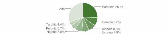 Grafico cittadinanza stranieri - Calvi Risorta 2019