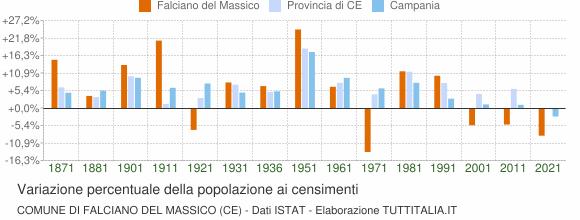 Grafico variazione percentuale della popolazione Comune di Falciano del Massico (CE)