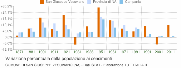 Grafico variazione percentuale della popolazione Comune di San Giuseppe Vesuviano (NA)