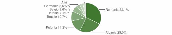 Grafico cittadinanza stranieri - Tora e Piccilli 2019