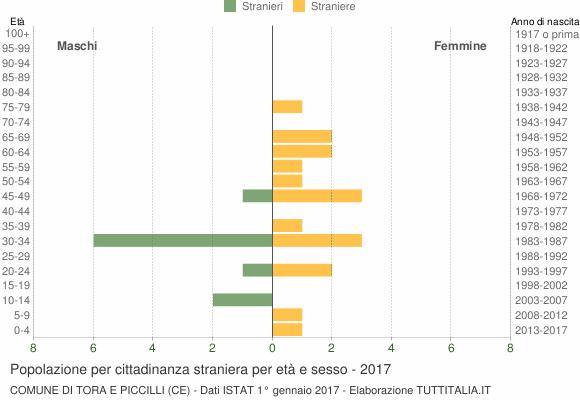 Grafico cittadini stranieri - Tora e Piccilli 2017