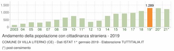 Grafico andamento popolazione stranieri Comune di Villa Literno (CE)