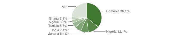 Grafico cittadinanza stranieri - Villa Literno 2019