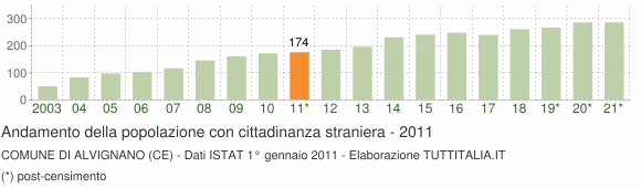 Grafico andamento popolazione stranieri Comune di Alvignano (CE)