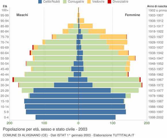 Grafico Popolazione per età, sesso e stato civile Comune di Alvignano (CE)