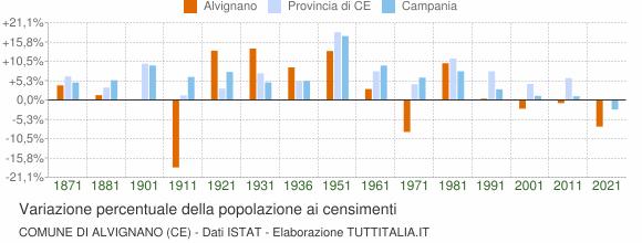 Grafico variazione percentuale della popolazione Comune di Alvignano (CE)