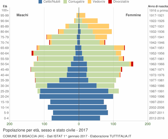 Grafico Popolazione per età, sesso e stato civile Comune di Bisaccia (AV)