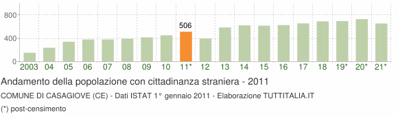 Grafico andamento popolazione stranieri Comune di Casagiove (CE)