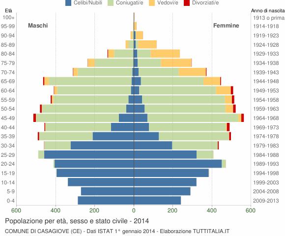 Grafico Popolazione per età, sesso e stato civile Comune di Casagiove (CE)