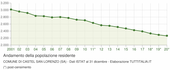 Andamento popolazione Comune di Castel San Lorenzo (SA)