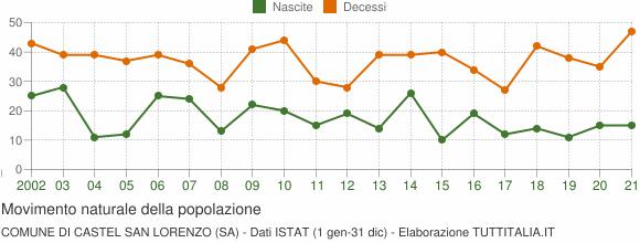 Grafico movimento naturale della popolazione Comune di Castel San Lorenzo (SA)