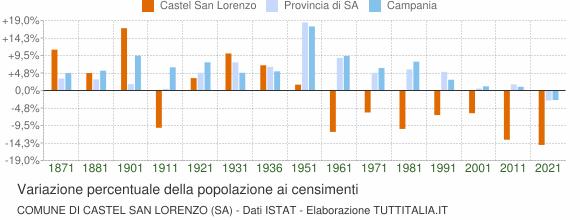 Grafico variazione percentuale della popolazione Comune di Castel San Lorenzo (SA)