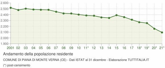 Andamento popolazione Comune di Piana di Monte Verna (CE)