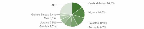 Grafico cittadinanza stranieri - Piana di Monte Verna 2017