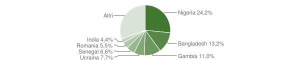 Grafico cittadinanza stranieri - Piana di Monte Verna 2019