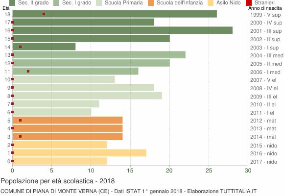 Grafico Popolazione in età scolastica - Piana di Monte Verna 2018