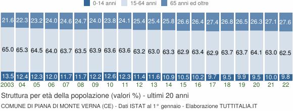 Grafico struttura della popolazione Comune di Piana di Monte Verna (CE)