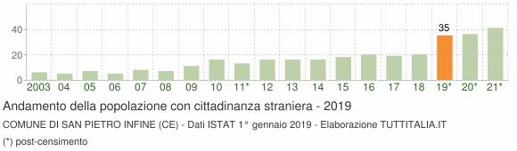 Grafico andamento popolazione stranieri Comune di San Pietro Infine (CE)