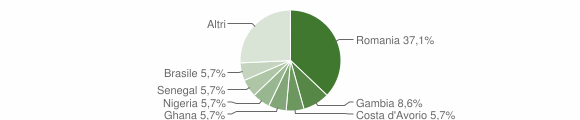 Grafico cittadinanza stranieri - San Pietro Infine 2019