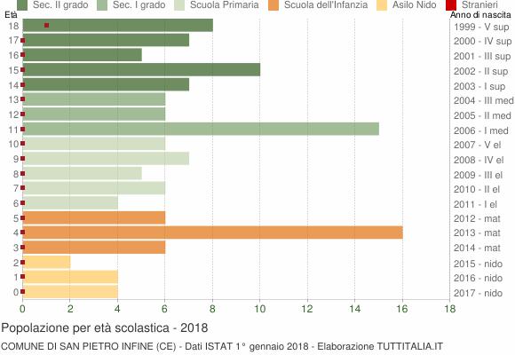 Grafico Popolazione in età scolastica - San Pietro Infine 2018