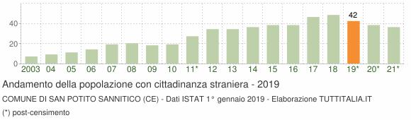 Grafico andamento popolazione stranieri Comune di San Potito Sannitico (CE)
