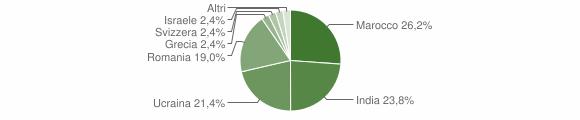 Grafico cittadinanza stranieri - San Potito Sannitico 2019
